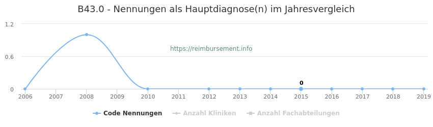 B43.0 Nennungen in der Hauptdiagnose und Anzahl der einsetzenden Kliniken, Fachabteilungen pro Jahr