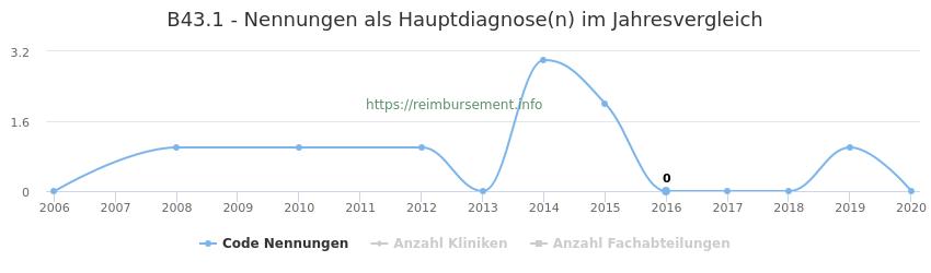 B43.1 Nennungen in der Hauptdiagnose und Anzahl der einsetzenden Kliniken, Fachabteilungen pro Jahr