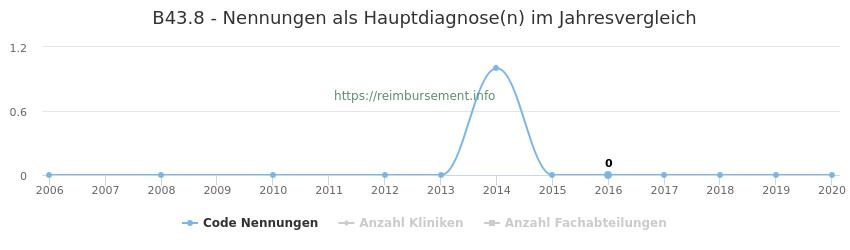 B43.8 Nennungen in der Hauptdiagnose und Anzahl der einsetzenden Kliniken, Fachabteilungen pro Jahr
