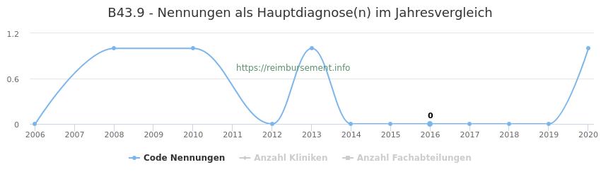 B43.9 Nennungen in der Hauptdiagnose und Anzahl der einsetzenden Kliniken, Fachabteilungen pro Jahr