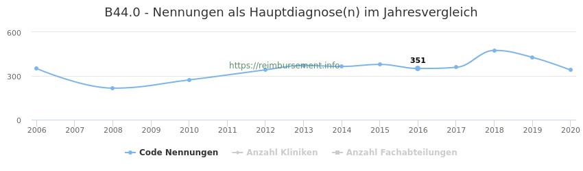 B44.0 Nennungen in der Hauptdiagnose und Anzahl der einsetzenden Kliniken, Fachabteilungen pro Jahr