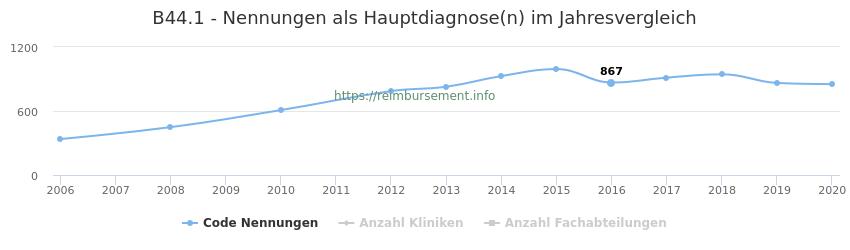 B44.1 Nennungen in der Hauptdiagnose und Anzahl der einsetzenden Kliniken, Fachabteilungen pro Jahr