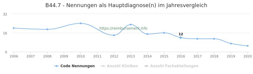 B44.7 Nennungen in der Hauptdiagnose und Anzahl der einsetzenden Kliniken, Fachabteilungen pro Jahr