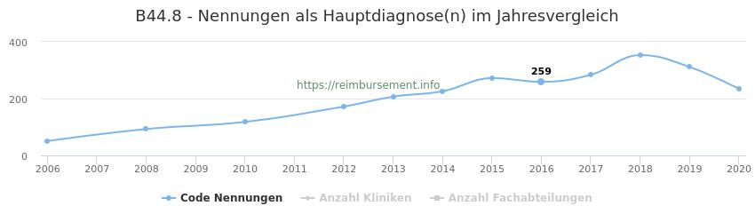 B44.8 Nennungen in der Hauptdiagnose und Anzahl der einsetzenden Kliniken, Fachabteilungen pro Jahr