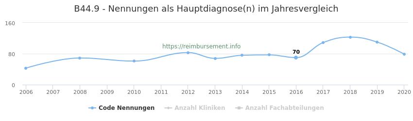 B44.9 Nennungen in der Hauptdiagnose und Anzahl der einsetzenden Kliniken, Fachabteilungen pro Jahr