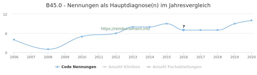 B45.0 Nennungen in der Hauptdiagnose und Anzahl der einsetzenden Kliniken, Fachabteilungen pro Jahr