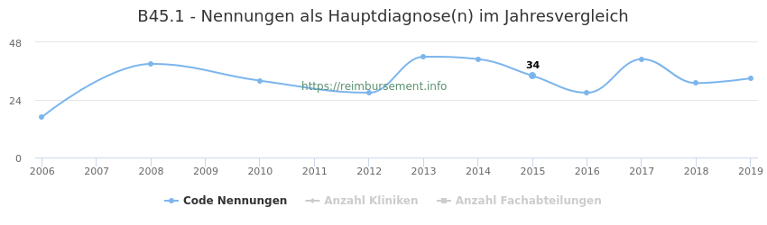 B45.1 Nennungen in der Hauptdiagnose und Anzahl der einsetzenden Kliniken, Fachabteilungen pro Jahr