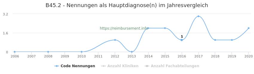 B45.2 Nennungen in der Hauptdiagnose und Anzahl der einsetzenden Kliniken, Fachabteilungen pro Jahr