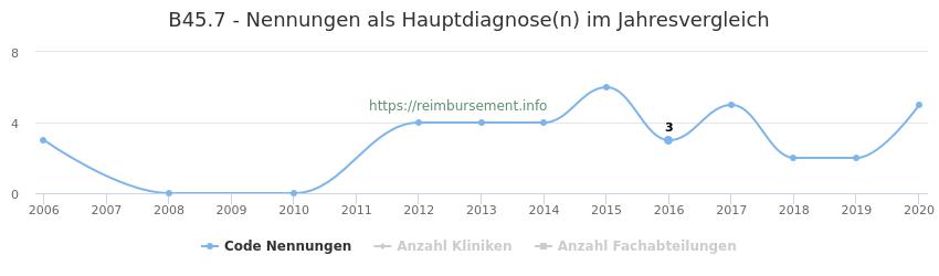 B45.7 Nennungen in der Hauptdiagnose und Anzahl der einsetzenden Kliniken, Fachabteilungen pro Jahr