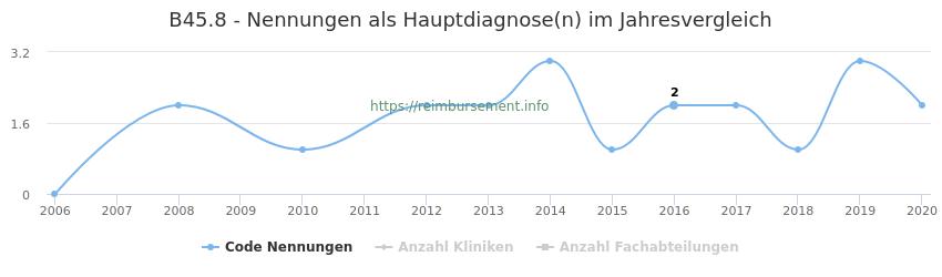 B45.8 Nennungen in der Hauptdiagnose und Anzahl der einsetzenden Kliniken, Fachabteilungen pro Jahr