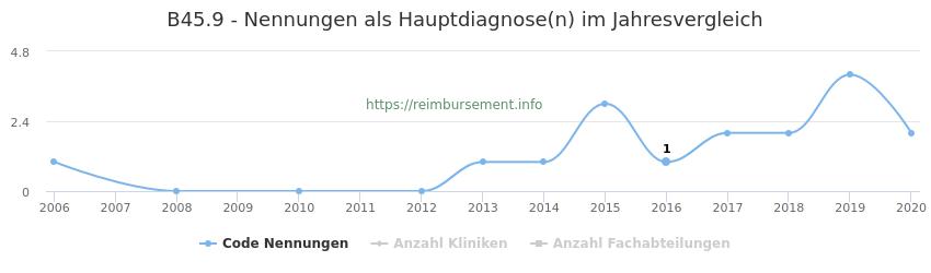 B45.9 Nennungen in der Hauptdiagnose und Anzahl der einsetzenden Kliniken, Fachabteilungen pro Jahr