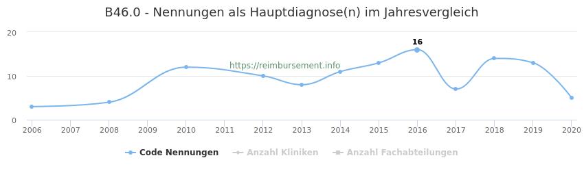 B46.0 Nennungen in der Hauptdiagnose und Anzahl der einsetzenden Kliniken, Fachabteilungen pro Jahr