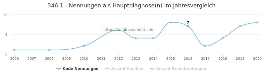 B46.1 Nennungen in der Hauptdiagnose und Anzahl der einsetzenden Kliniken, Fachabteilungen pro Jahr