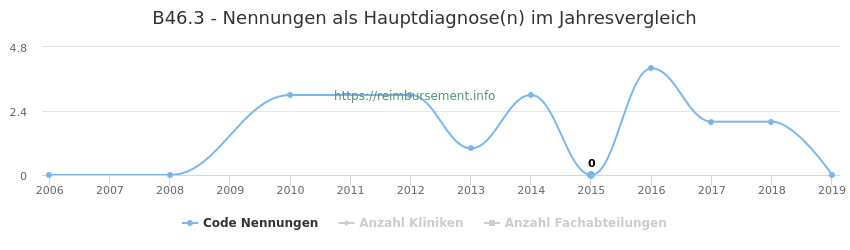 B46.3 Nennungen in der Hauptdiagnose und Anzahl der einsetzenden Kliniken, Fachabteilungen pro Jahr