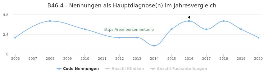 B46.4 Nennungen in der Hauptdiagnose und Anzahl der einsetzenden Kliniken, Fachabteilungen pro Jahr