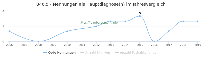 B46.5 Nennungen in der Hauptdiagnose und Anzahl der einsetzenden Kliniken, Fachabteilungen pro Jahr
