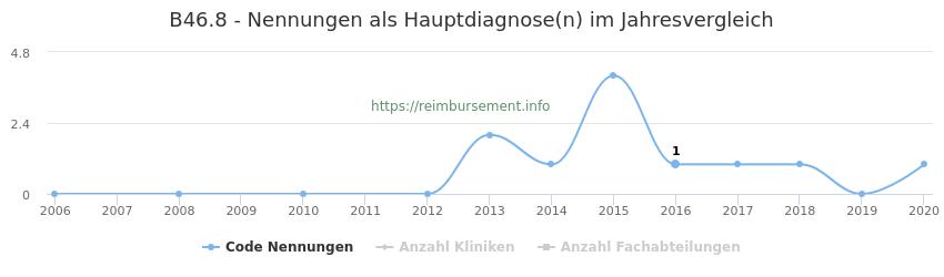 B46.8 Nennungen in der Hauptdiagnose und Anzahl der einsetzenden Kliniken, Fachabteilungen pro Jahr