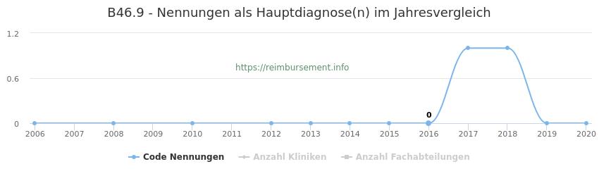 B46.9 Nennungen in der Hauptdiagnose und Anzahl der einsetzenden Kliniken, Fachabteilungen pro Jahr