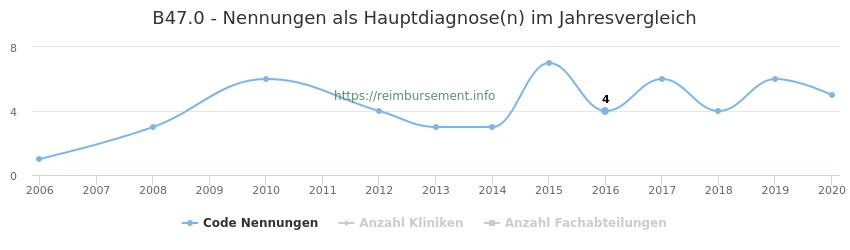 B47.0 Nennungen in der Hauptdiagnose und Anzahl der einsetzenden Kliniken, Fachabteilungen pro Jahr