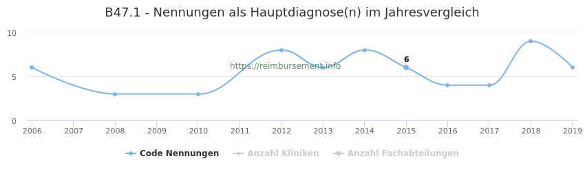 B47.1 Nennungen in der Hauptdiagnose und Anzahl der einsetzenden Kliniken, Fachabteilungen pro Jahr