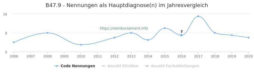 B47.9 Nennungen in der Hauptdiagnose und Anzahl der einsetzenden Kliniken, Fachabteilungen pro Jahr