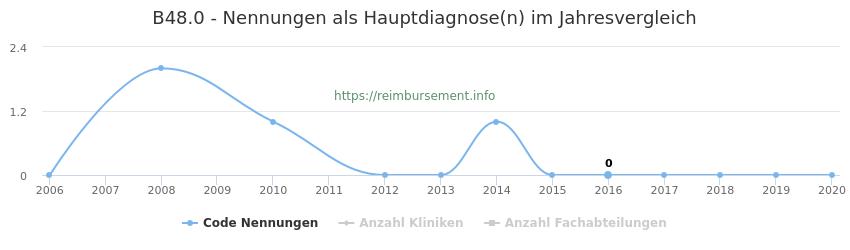 B48.0 Nennungen in der Hauptdiagnose und Anzahl der einsetzenden Kliniken, Fachabteilungen pro Jahr
