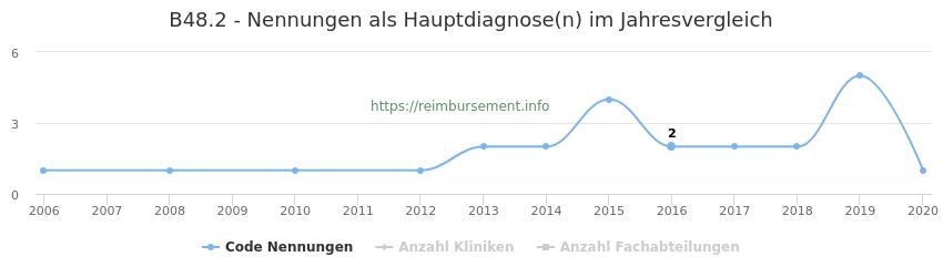 B48.2 Nennungen in der Hauptdiagnose und Anzahl der einsetzenden Kliniken, Fachabteilungen pro Jahr