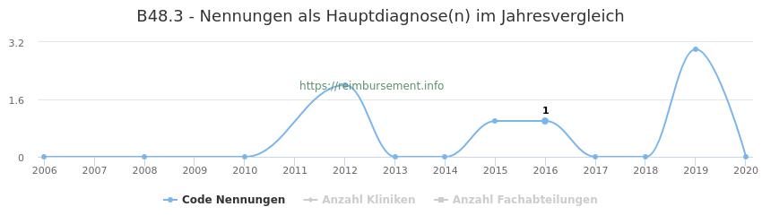B48.3 Nennungen in der Hauptdiagnose und Anzahl der einsetzenden Kliniken, Fachabteilungen pro Jahr