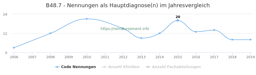 B48.7 Nennungen in der Hauptdiagnose und Anzahl der einsetzenden Kliniken, Fachabteilungen pro Jahr
