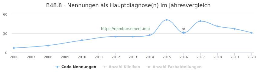 B48.8 Nennungen in der Hauptdiagnose und Anzahl der einsetzenden Kliniken, Fachabteilungen pro Jahr