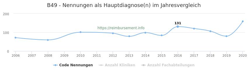 B49 Nennungen in der Hauptdiagnose und Anzahl der einsetzenden Kliniken, Fachabteilungen pro Jahr