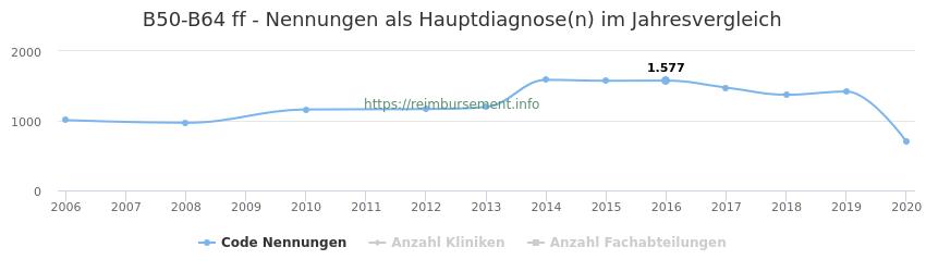 B50-B64 Nennungen in der Hauptdiagnose und Anzahl der einsetzenden Kliniken, Fachabteilungen pro Jahr