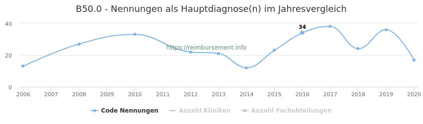 B50.0 Nennungen in der Hauptdiagnose und Anzahl der einsetzenden Kliniken, Fachabteilungen pro Jahr