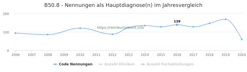 B50.8 Nennungen in der Hauptdiagnose und Anzahl der einsetzenden Kliniken, Fachabteilungen pro Jahr