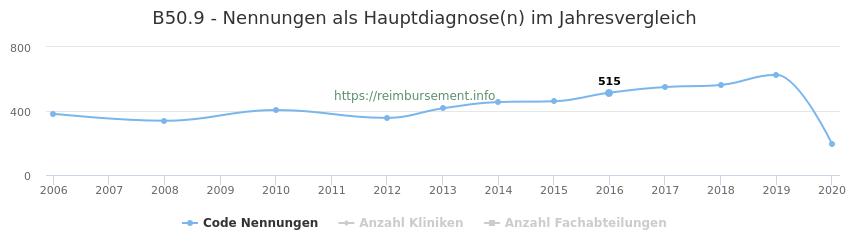 B50.9 Nennungen in der Hauptdiagnose und Anzahl der einsetzenden Kliniken, Fachabteilungen pro Jahr