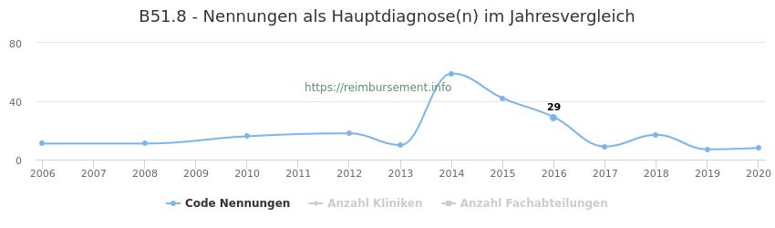 B51.8 Nennungen in der Hauptdiagnose und Anzahl der einsetzenden Kliniken, Fachabteilungen pro Jahr