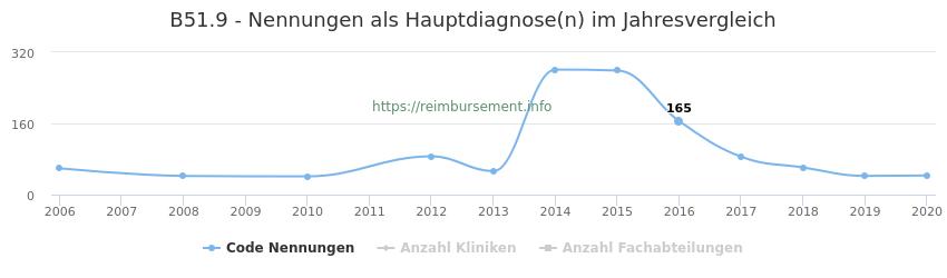 B51.9 Nennungen in der Hauptdiagnose und Anzahl der einsetzenden Kliniken, Fachabteilungen pro Jahr