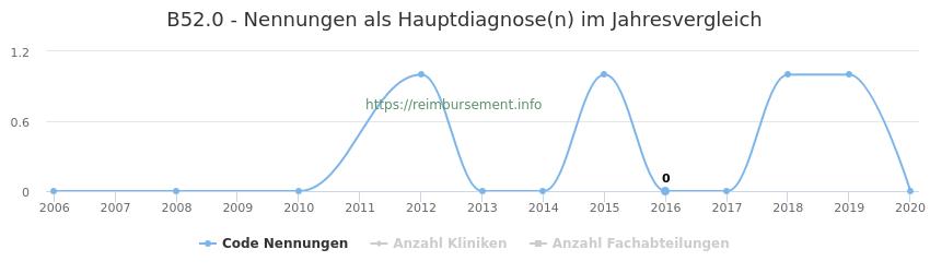 B52.0 Nennungen in der Hauptdiagnose und Anzahl der einsetzenden Kliniken, Fachabteilungen pro Jahr