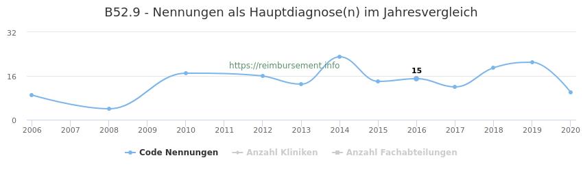 B52.9 Nennungen in der Hauptdiagnose und Anzahl der einsetzenden Kliniken, Fachabteilungen pro Jahr