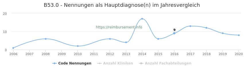 B53.0 Nennungen in der Hauptdiagnose und Anzahl der einsetzenden Kliniken, Fachabteilungen pro Jahr