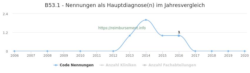 B53.1 Nennungen in der Hauptdiagnose und Anzahl der einsetzenden Kliniken, Fachabteilungen pro Jahr