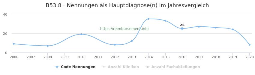 B53.8 Nennungen in der Hauptdiagnose und Anzahl der einsetzenden Kliniken, Fachabteilungen pro Jahr