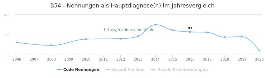 B54 Nennungen in der Hauptdiagnose und Anzahl der einsetzenden Kliniken, Fachabteilungen pro Jahr