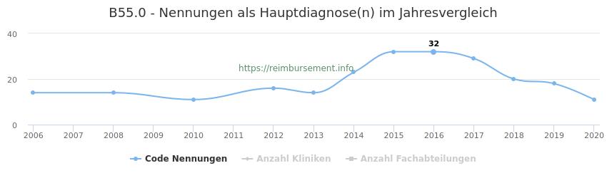 B55.0 Nennungen in der Hauptdiagnose und Anzahl der einsetzenden Kliniken, Fachabteilungen pro Jahr