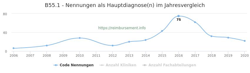 B55.1 Nennungen in der Hauptdiagnose und Anzahl der einsetzenden Kliniken, Fachabteilungen pro Jahr