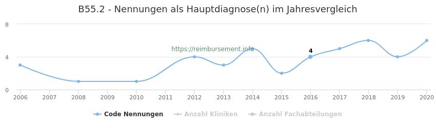B55.2 Nennungen in der Hauptdiagnose und Anzahl der einsetzenden Kliniken, Fachabteilungen pro Jahr