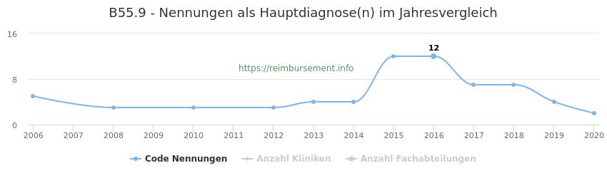 B55.9 Nennungen in der Hauptdiagnose und Anzahl der einsetzenden Kliniken, Fachabteilungen pro Jahr