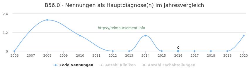 B56.0 Nennungen in der Hauptdiagnose und Anzahl der einsetzenden Kliniken, Fachabteilungen pro Jahr