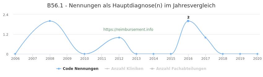 B56.1 Nennungen in der Hauptdiagnose und Anzahl der einsetzenden Kliniken, Fachabteilungen pro Jahr