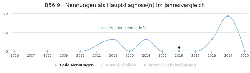 B56.9 Nennungen in der Hauptdiagnose und Anzahl der einsetzenden Kliniken, Fachabteilungen pro Jahr